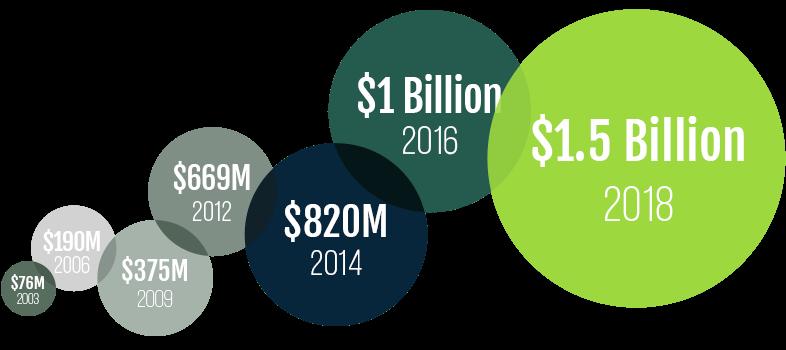 Asset progress: $76,000,000 in 2003 became $1,500,000,000 in 2018