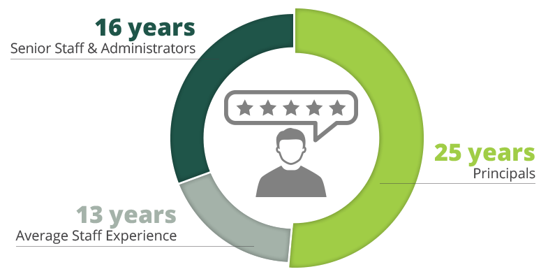 Infographic: 16 years (senior staff and administrators), 25 years (principals), 13 years (average staff expereince)