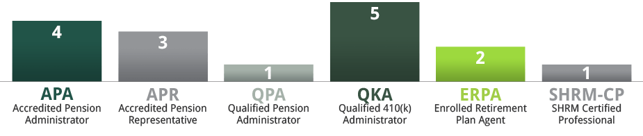 Designations: 4 accredited pension administrators, 3 Accredited Pension Representatives, 1 Qualified pension administrator, 5 qualified 401k administrators, 2 enrolled retirement plan agents, and 1 SHRM certified professional