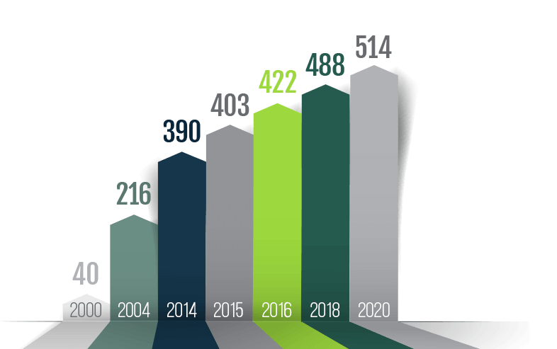 infographic: 40 active plans in 2000 became 488 active plans in 2018 became 514 active plans in 2020